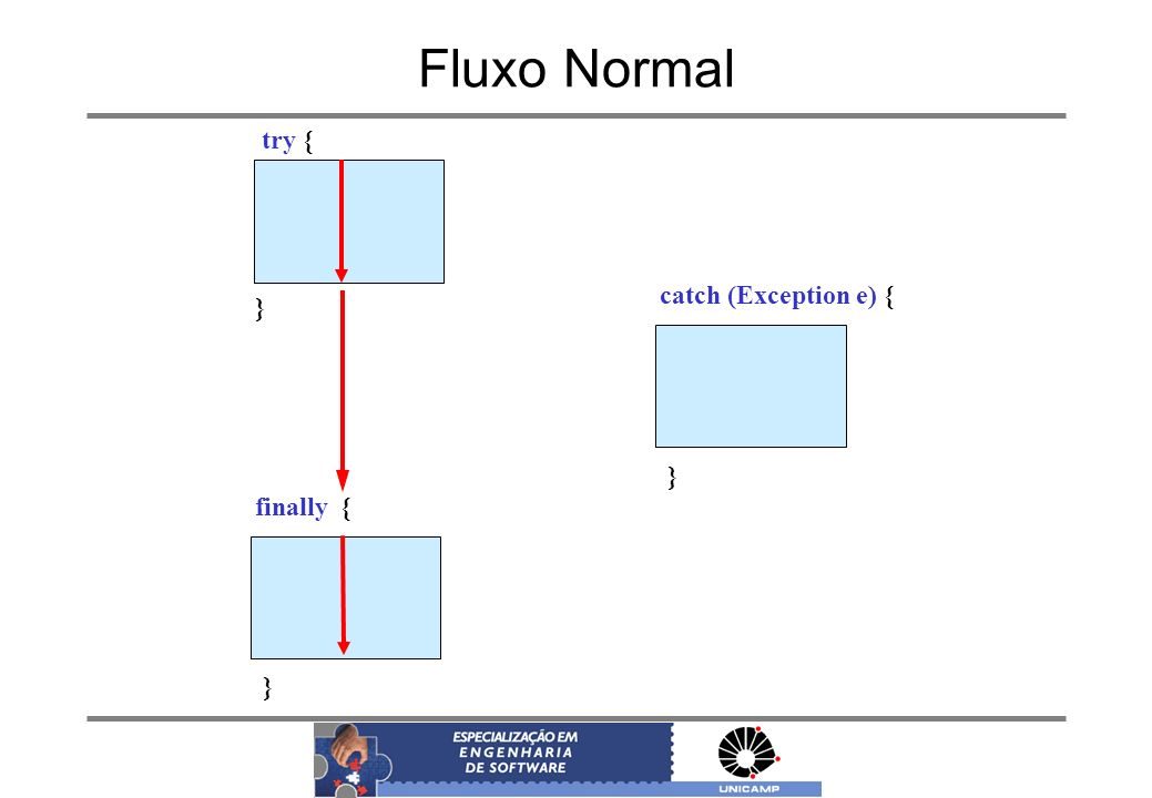 Fluxo Normal try { catch (Exception e) { } } finally { }