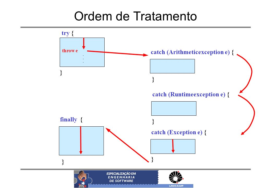 Ordem de Tratamento try { catch (Arithmeticexception e) { } }