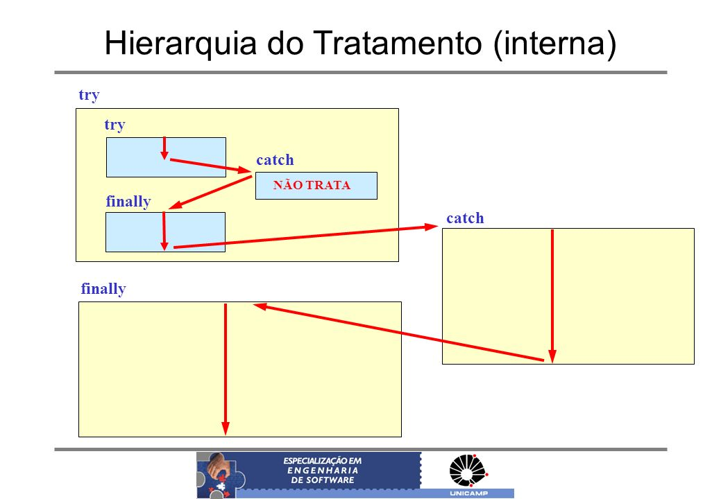 Hierarquia do Tratamento (interna)