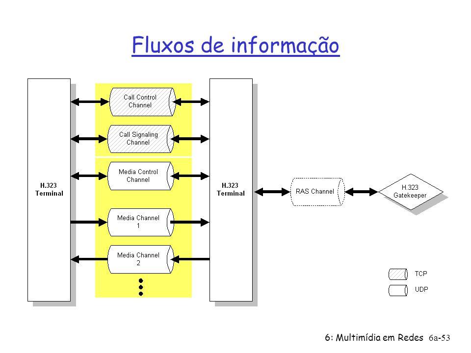 Fluxos de informação 6: Multimídia em Redes