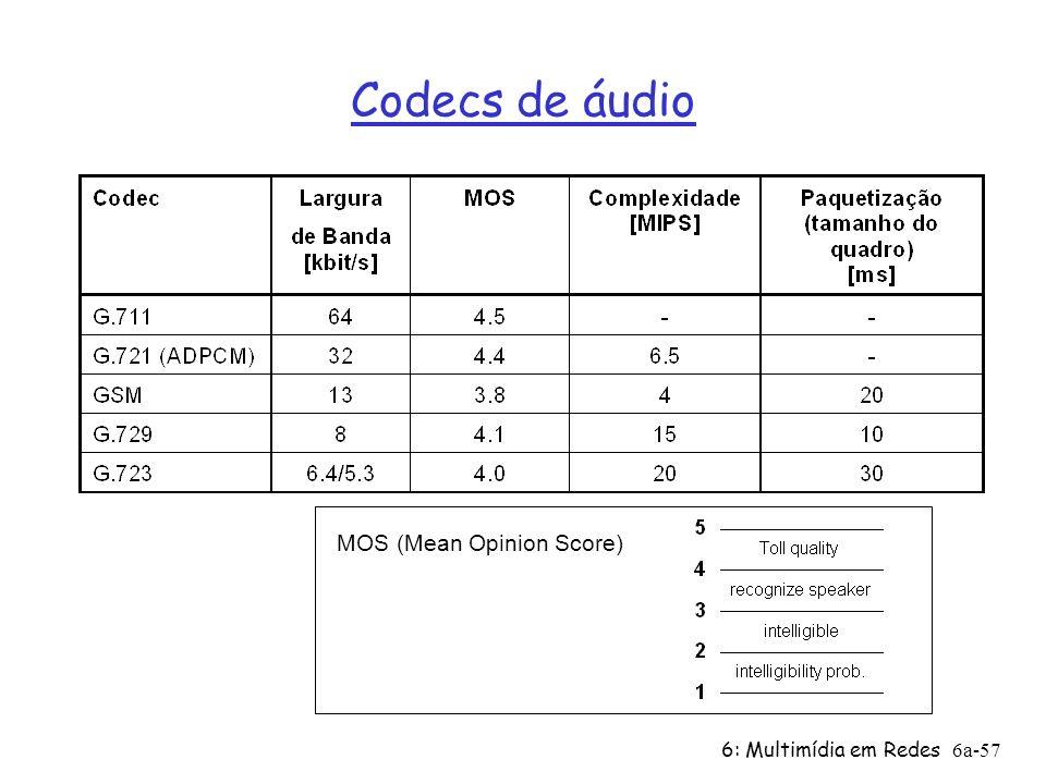 Codecs de áudio MOS (Mean Opinion Score) 6: Multimídia em Redes