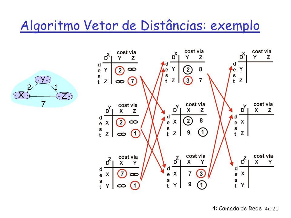 Algoritmo Vetor de Distâncias: exemplo