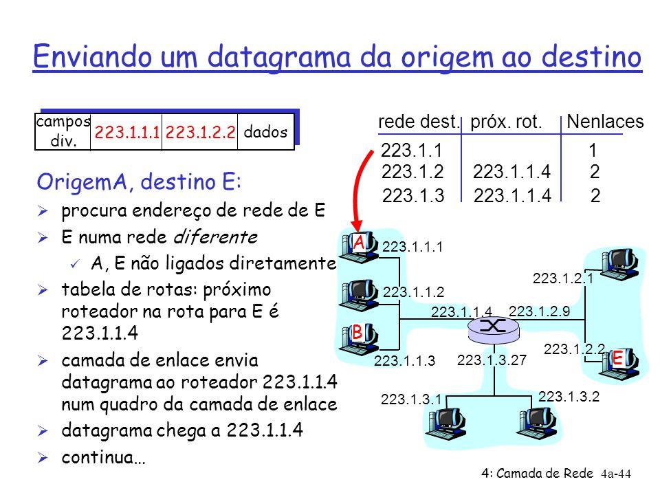 Enviando um datagrama da origem ao destino