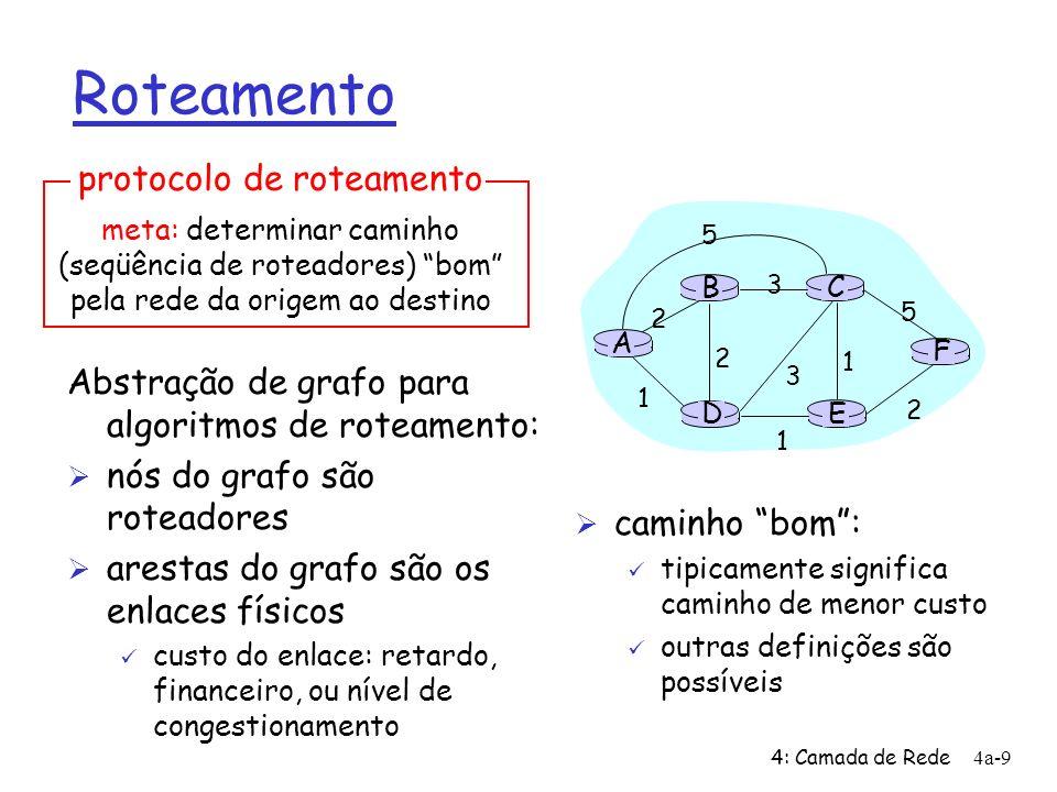 Roteamento protocolo de roteamento