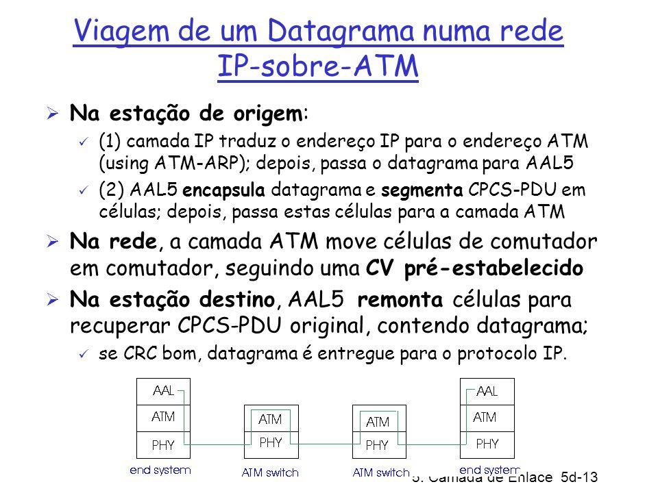 Viagem de um Datagrama numa rede IP-sobre-ATM