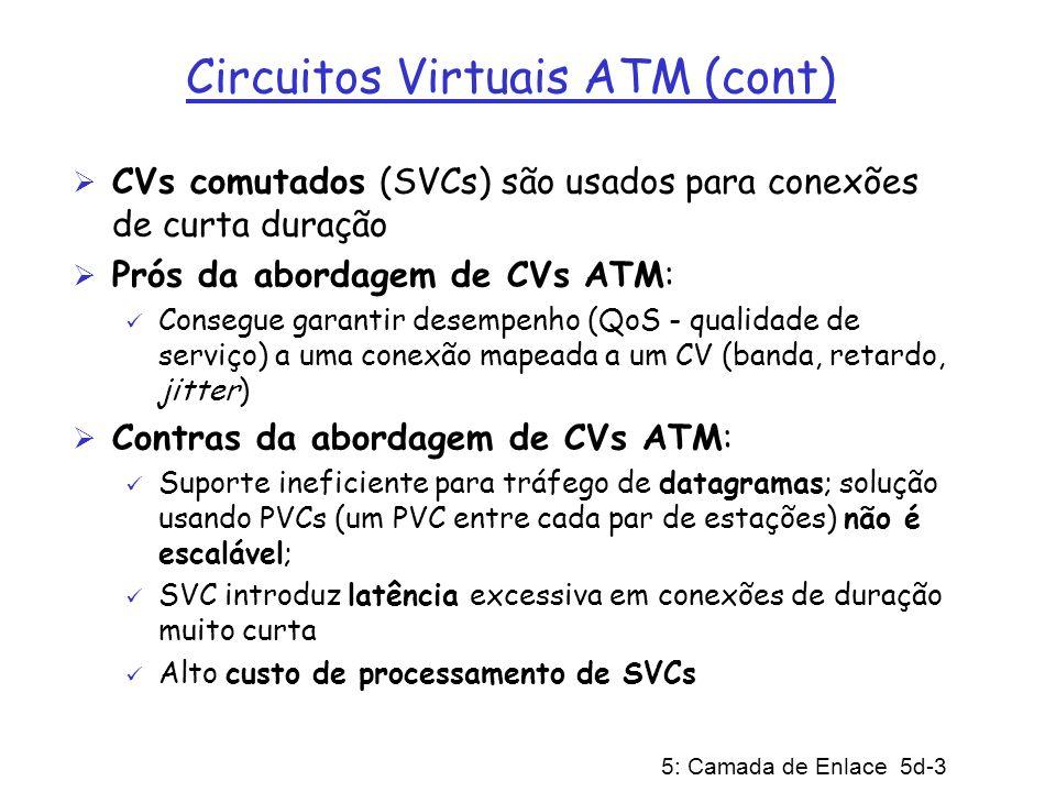 Circuitos Virtuais ATM (cont)