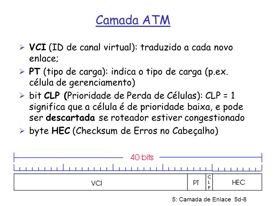 Camada ATM VCI (ID de canal virtual): traduzido a cada novo enlace;
