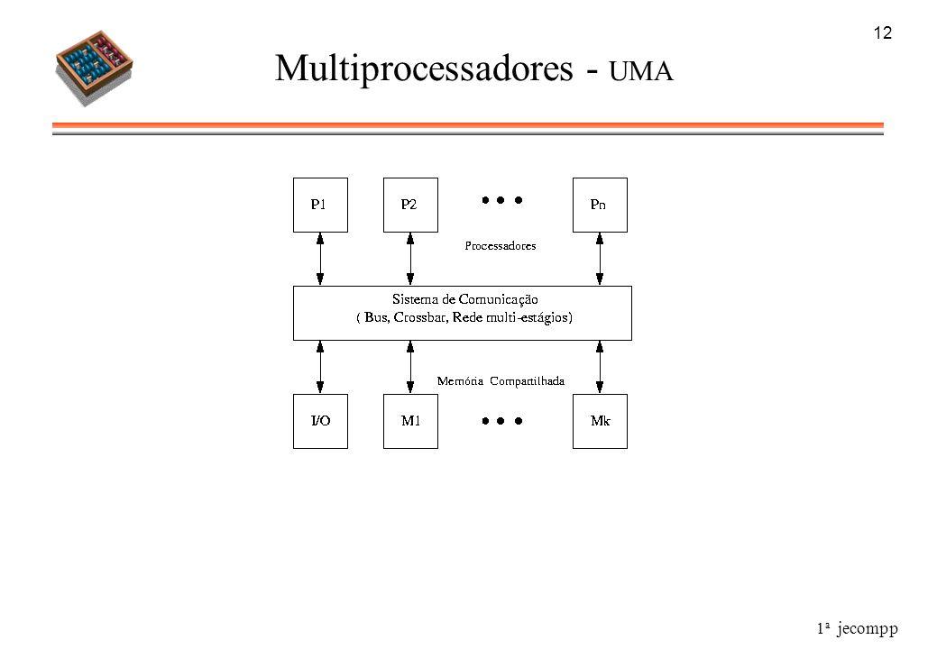 Multiprocessadores - UMA