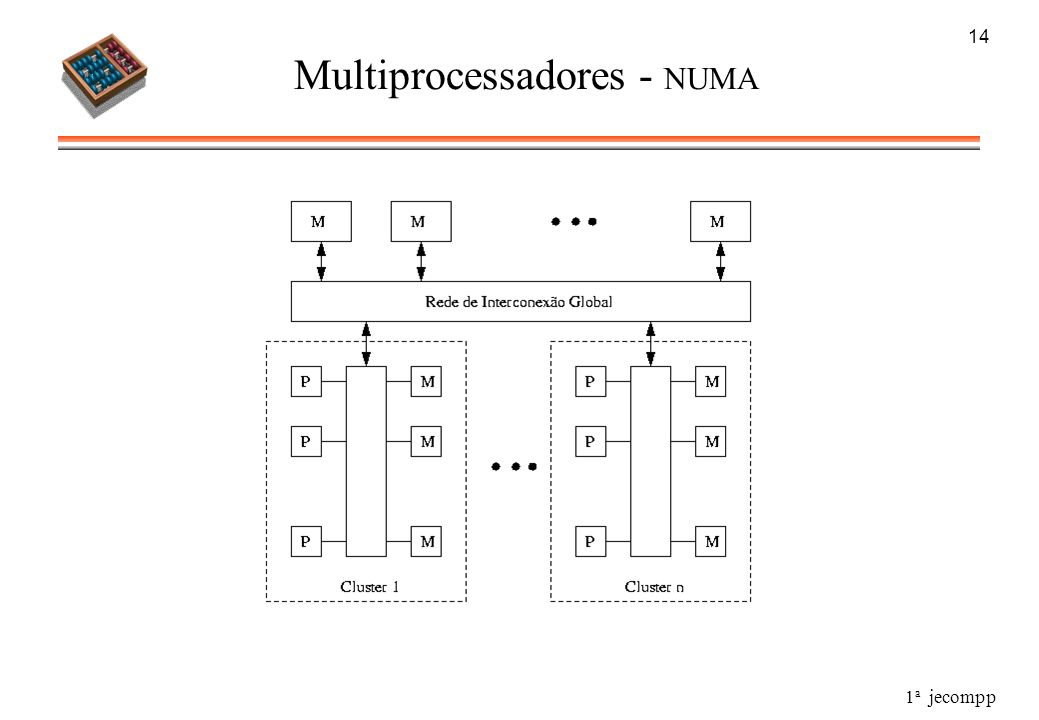 Multiprocessadores - NUMA