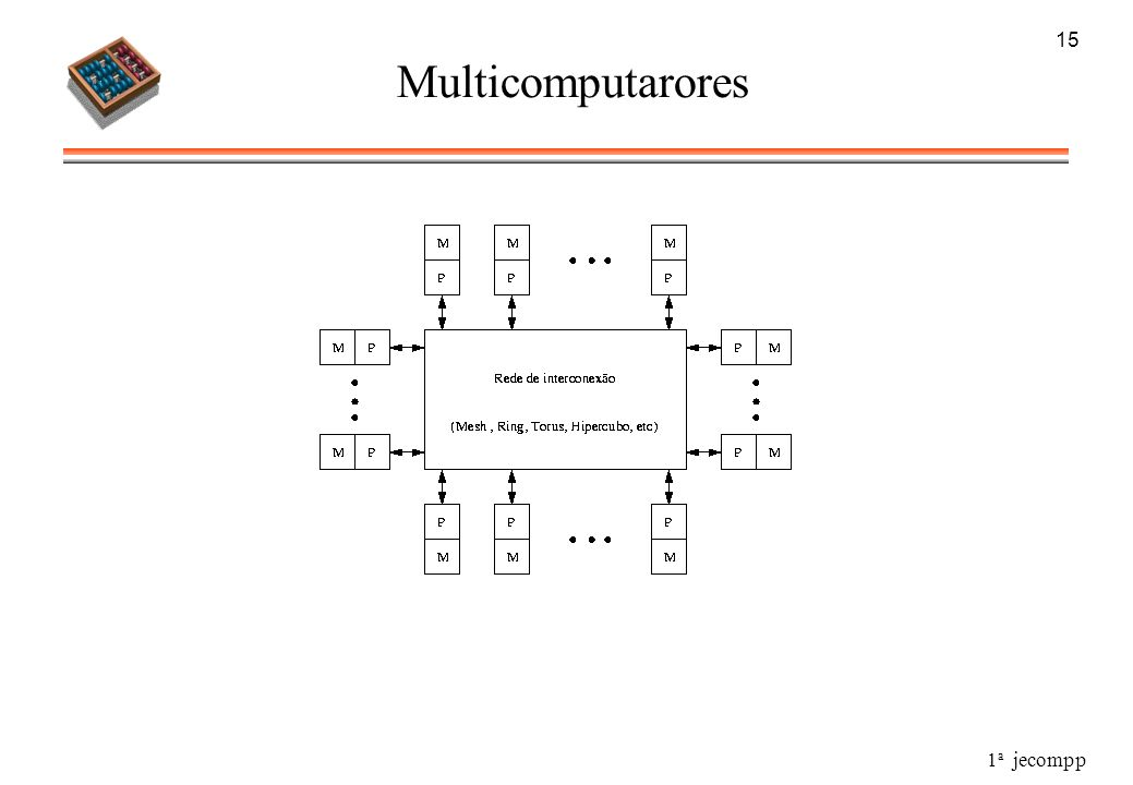 15 Multicomputarores