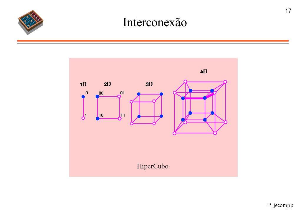 17 Interconexão HiperCubo