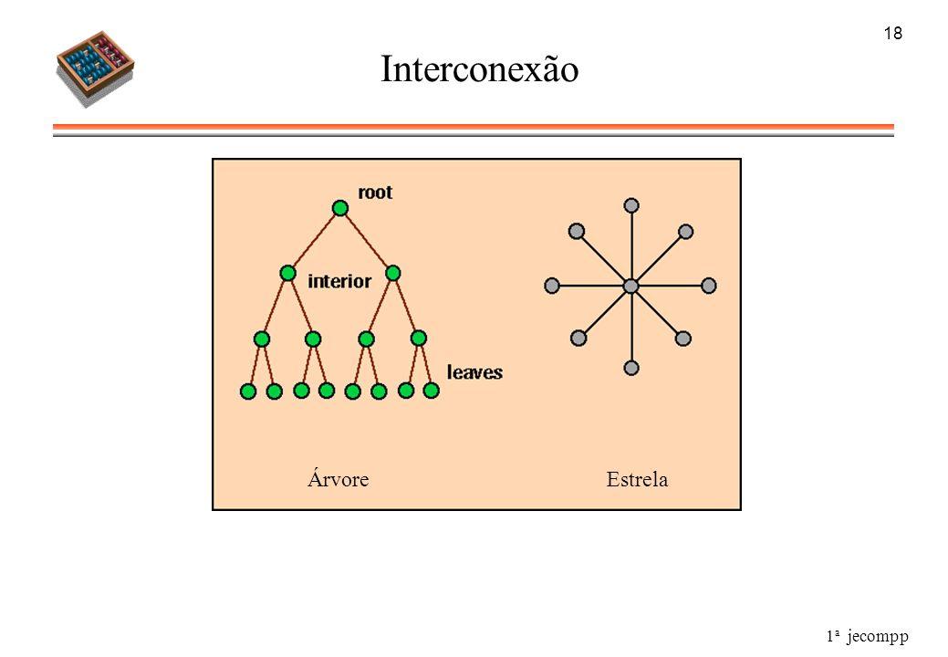 18 Interconexão Árvore Estrela