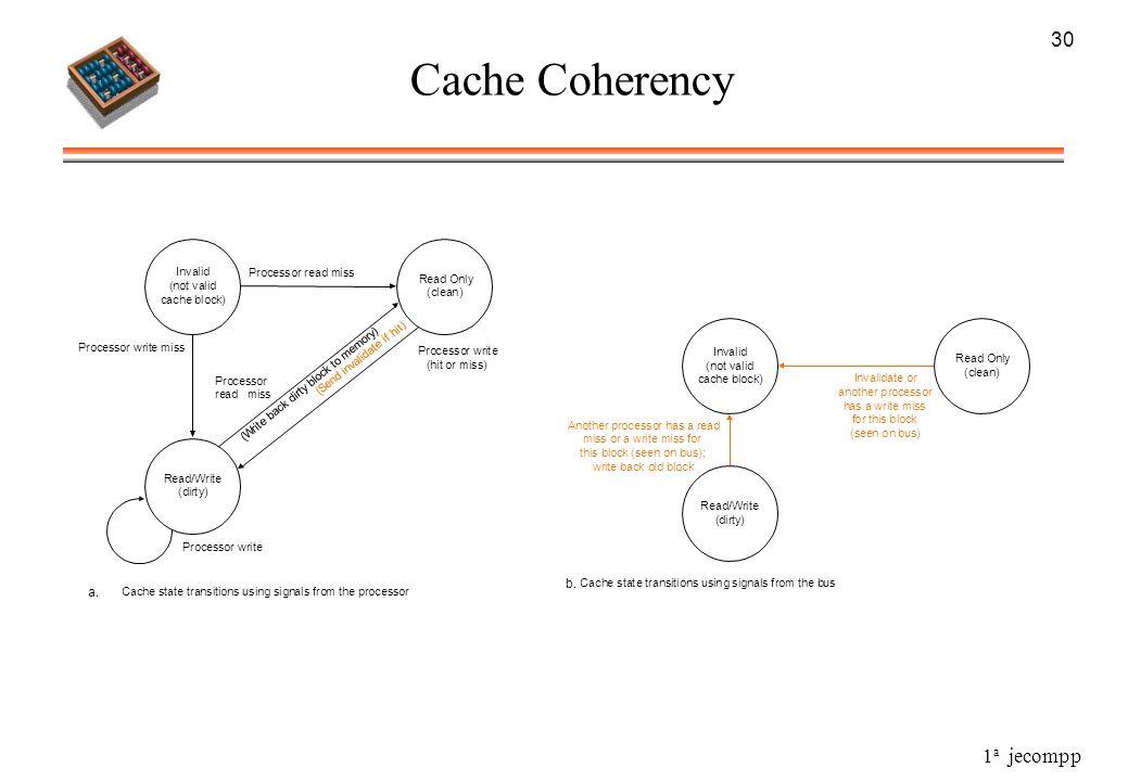 Cache Coherency 30 . . I n v a l i d ( o t c h e b k ) R / W r y O f S