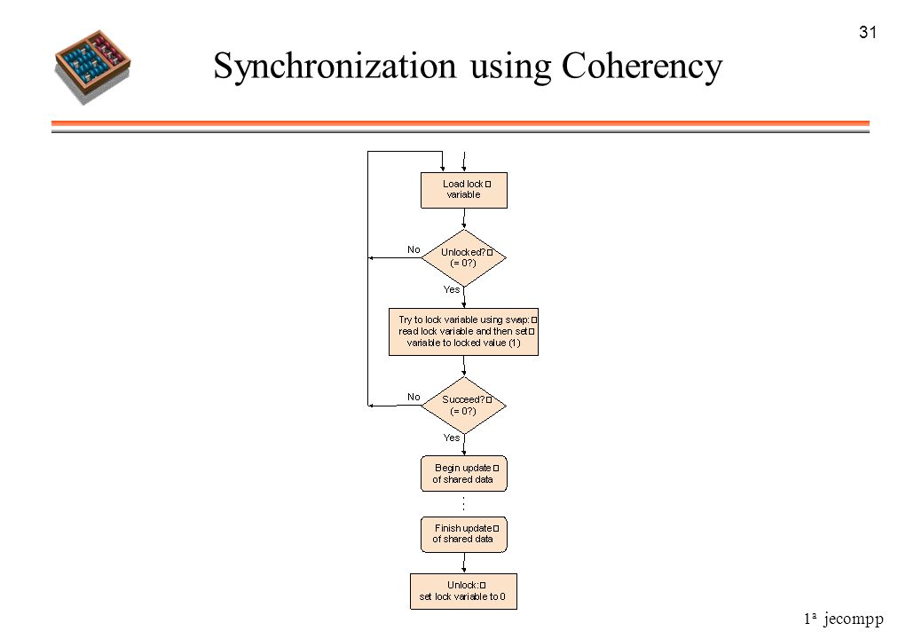 Synchronization using Coherency