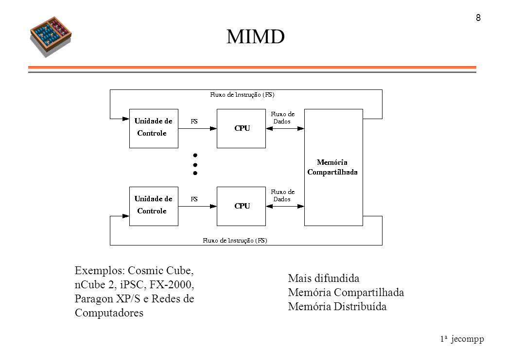 MIMD Exemplos: Cosmic Cube, nCube 2, iPSC, FX-2000, Mais difundida