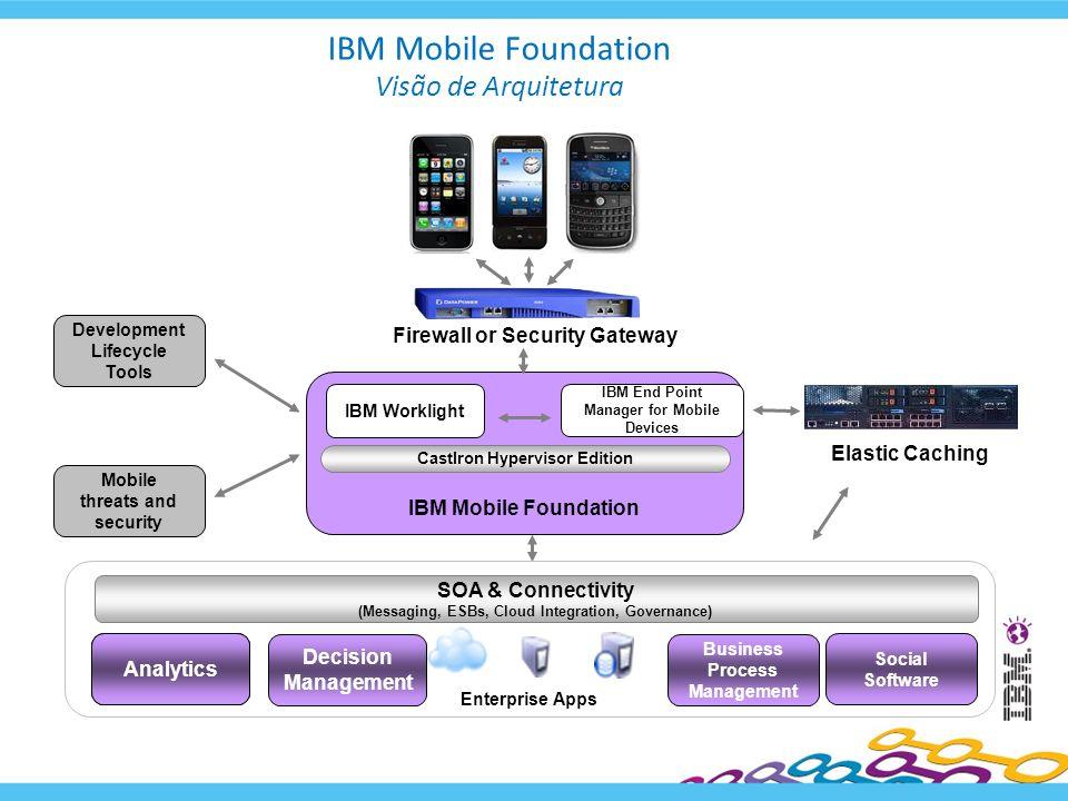 IBM Mobile Foundation Visão de Arquitetura