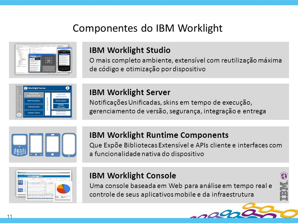 Componentes do IBM Worklight