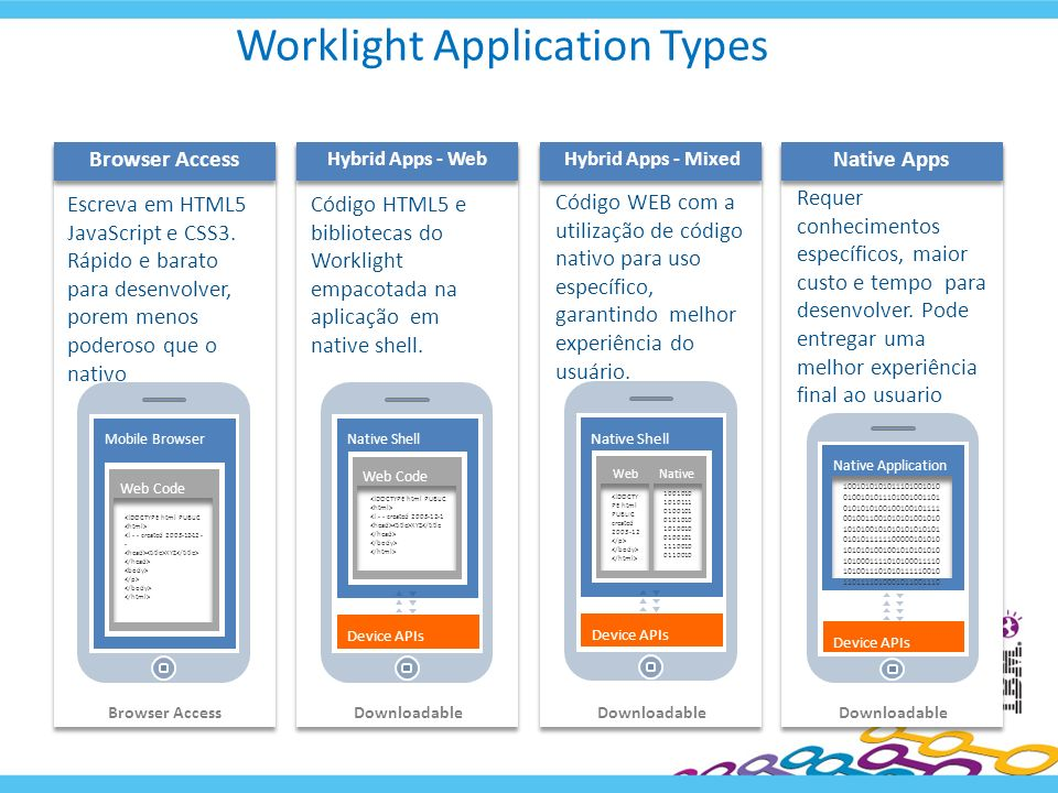 Worklight Application Types