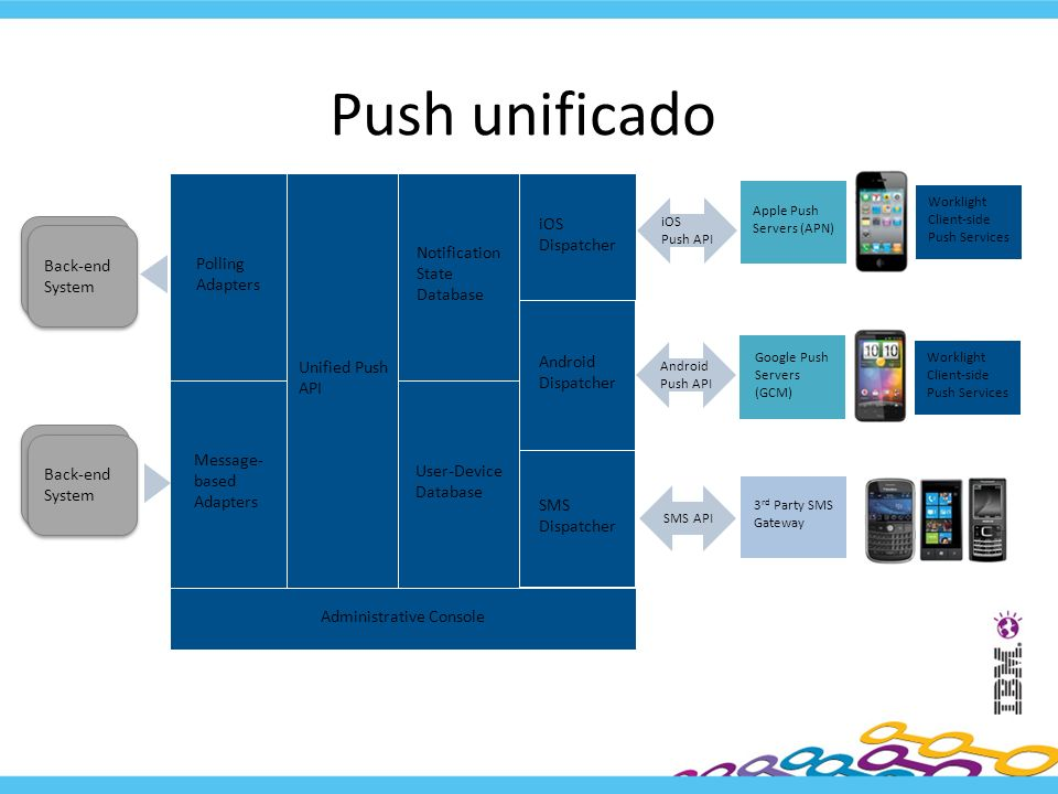Push unificado iOS Dispatcher Notification State Database