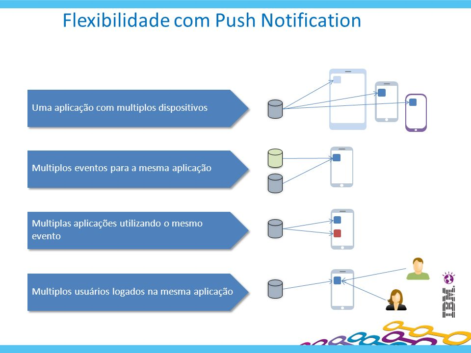 Flexibilidade com Push Notification