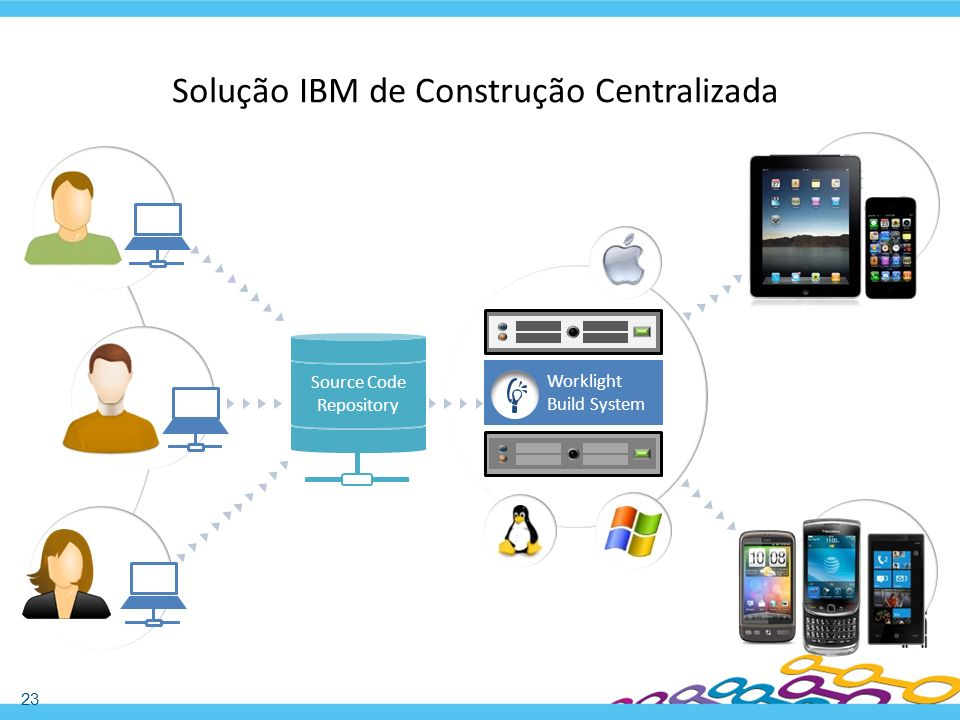 Solução IBM de Construção Centralizada
