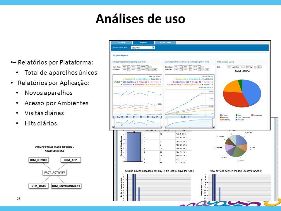 Análises de uso – Relatórios por Plataforma: Total de aparelhos únicos