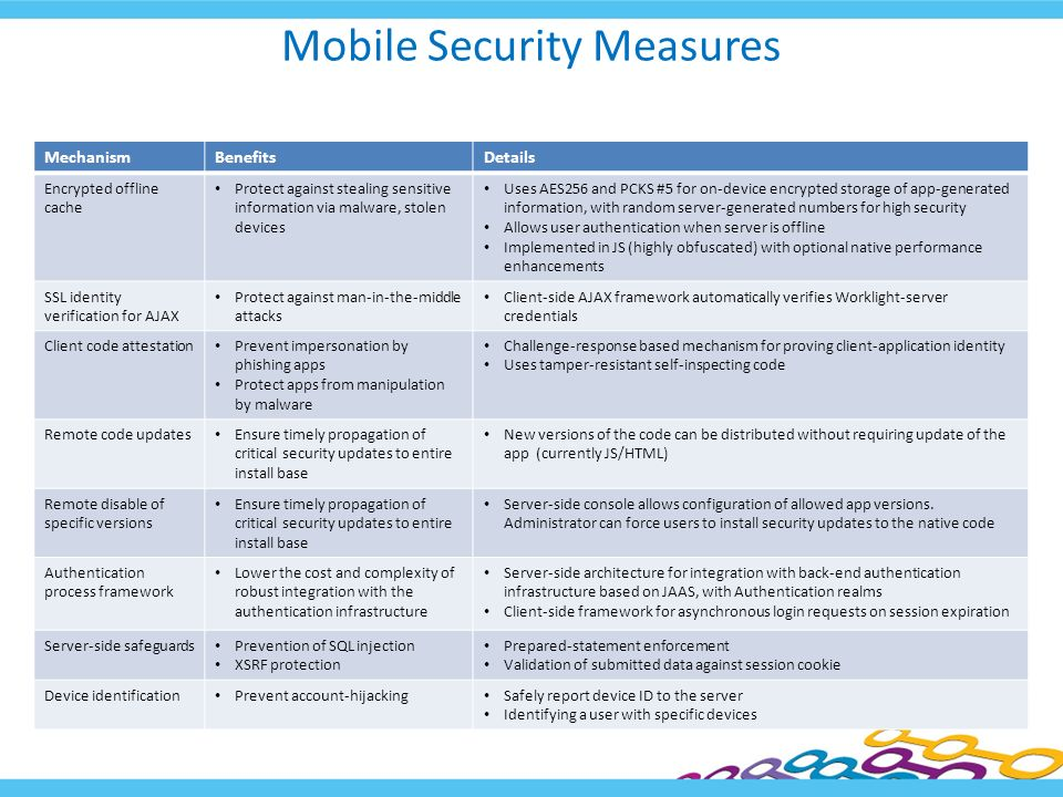 Mobile Security Measures