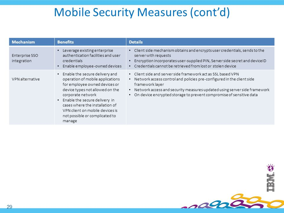 Mobile Security Measures (cont'd)