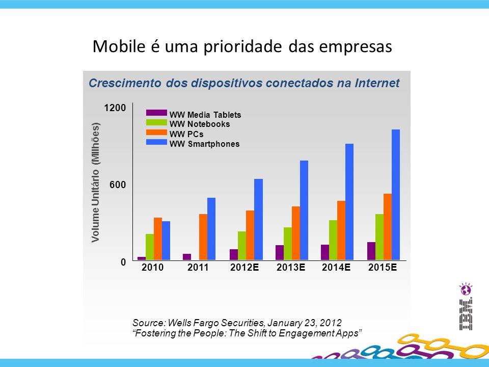 Mobile é uma prioridade das empresas