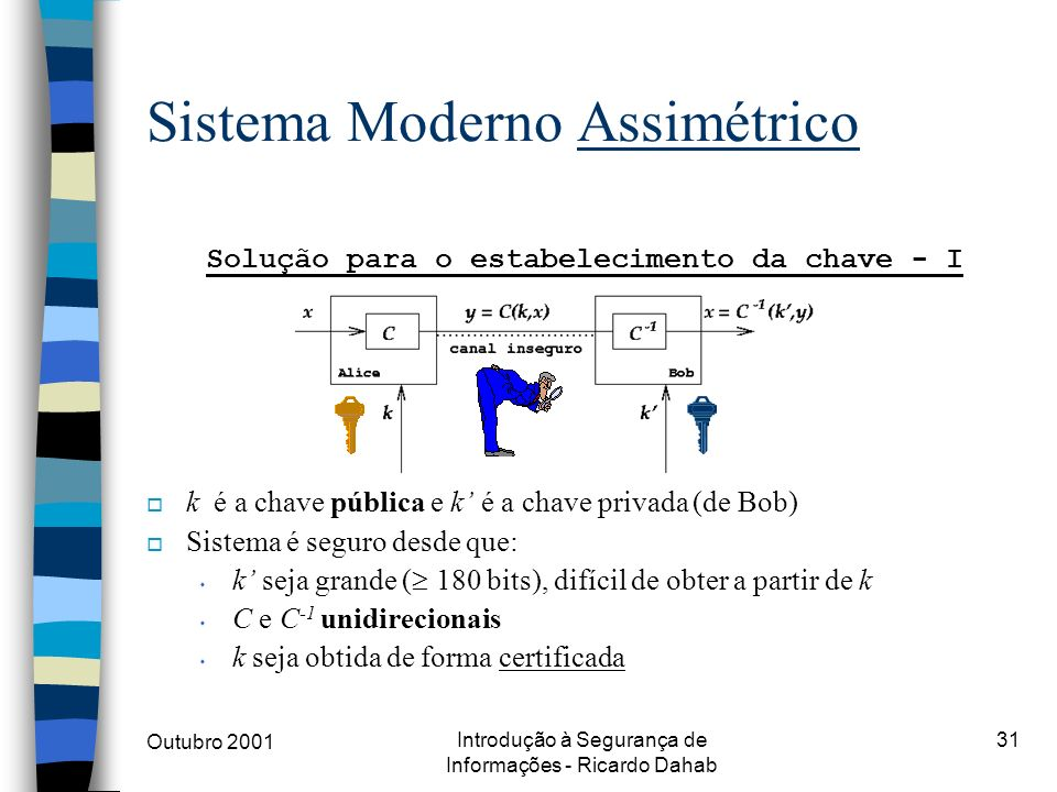Sistema Moderno Assimétrico