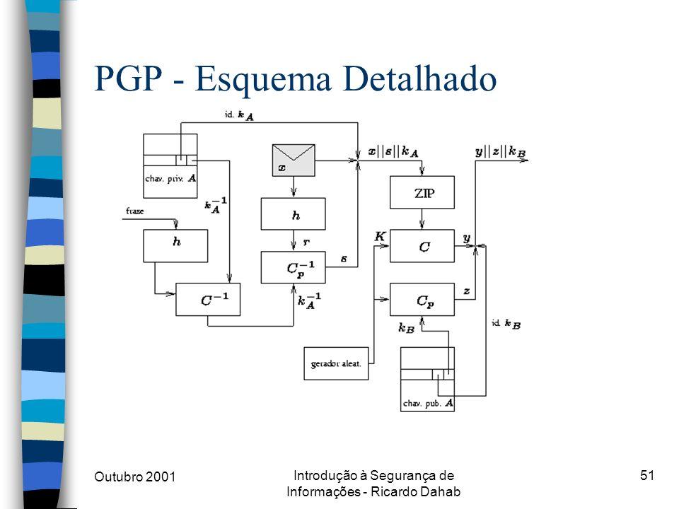 PGP - Esquema Detalhado