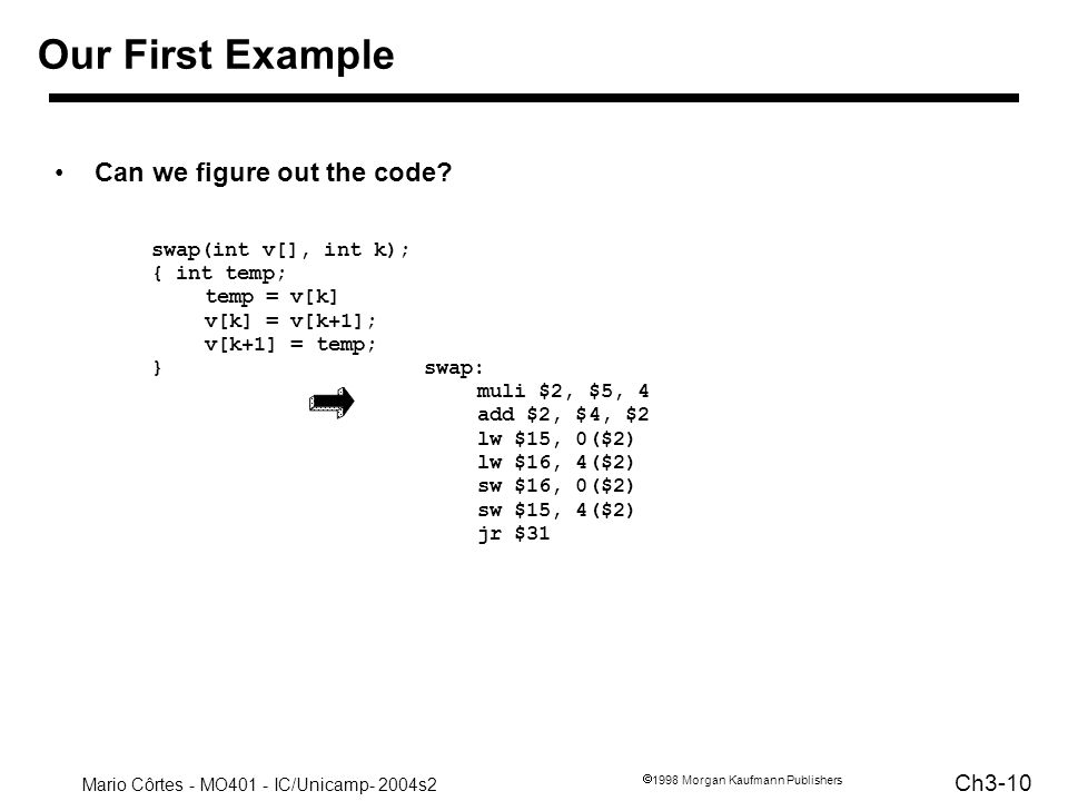 Our First Example Can we figure out the code swap(int v[], int k);