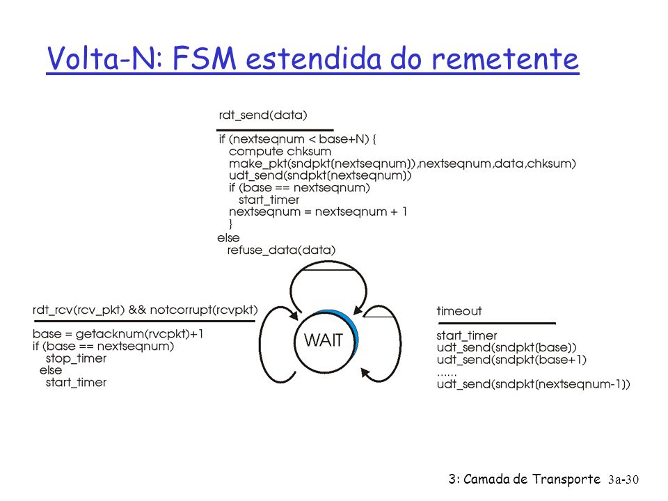 Volta-N: FSM estendida do remetente
