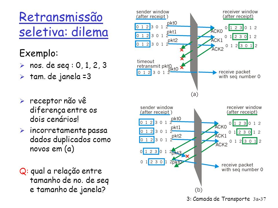 Retransmissão seletiva: dilema