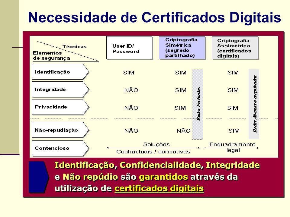 Necessidade de Certificados Digitais