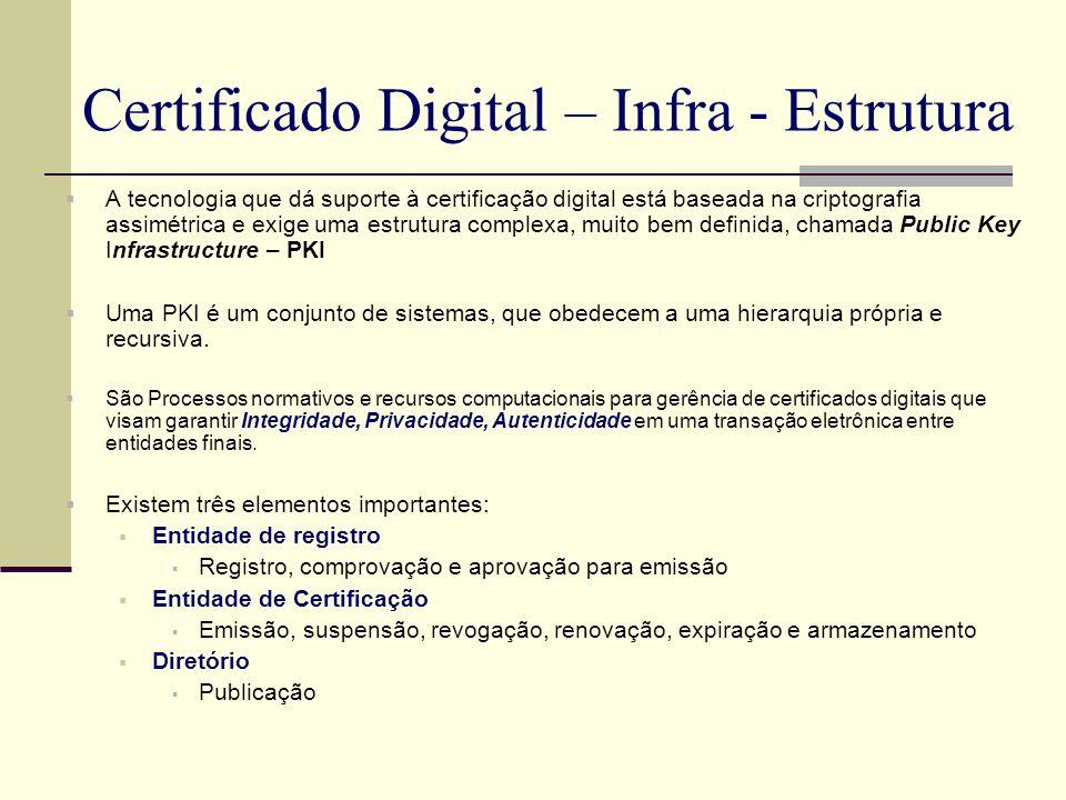 Certificado Digital – Infra - Estrutura