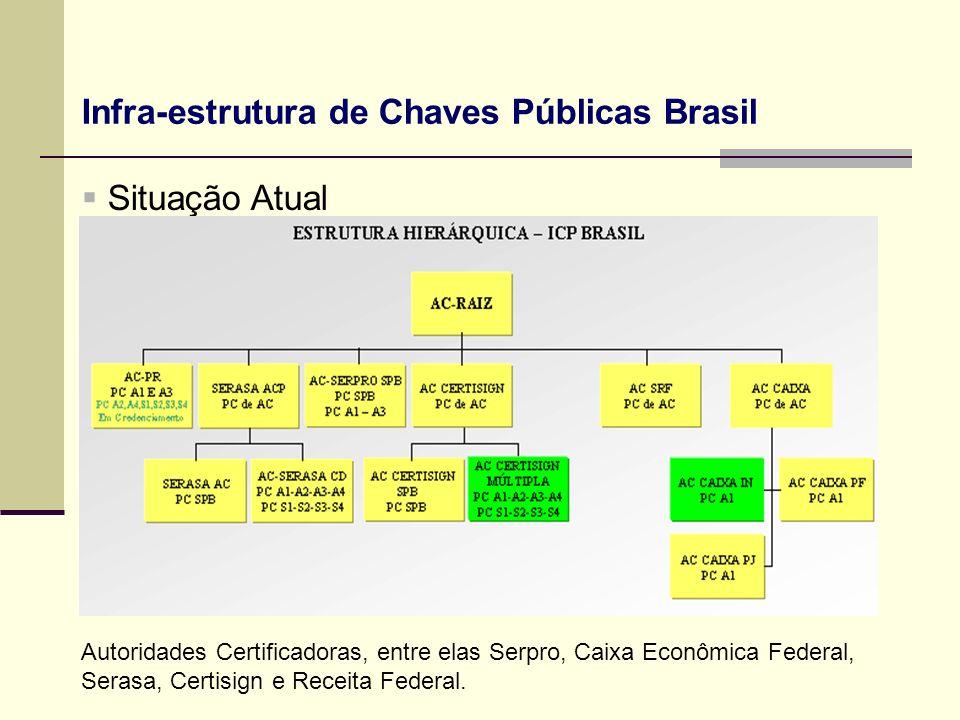 Infra-estrutura de Chaves Públicas Brasil