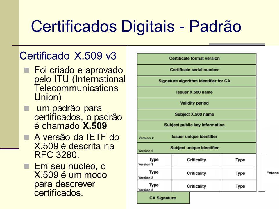Certificados Digitais - Padrão