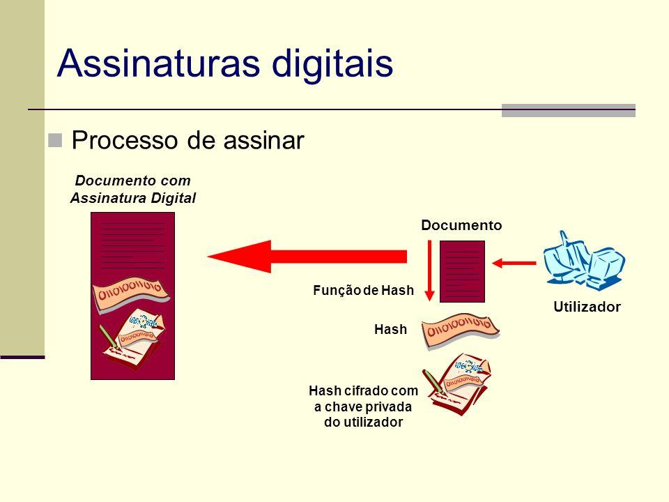 Hash cifrado com a chave privada do utilizador