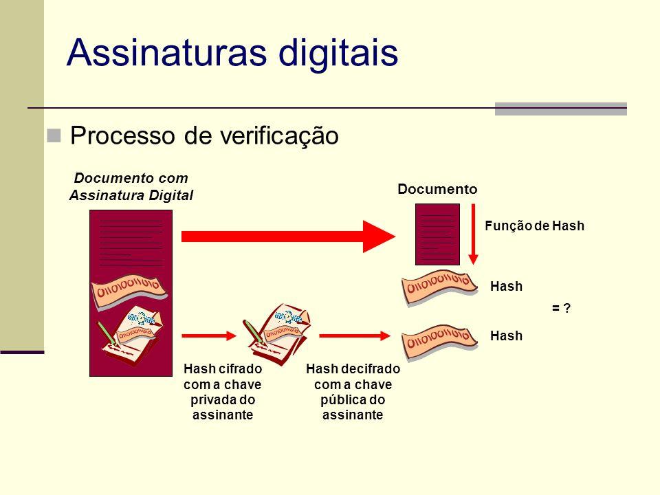 Assinaturas digitais Processo de verificação Documento com