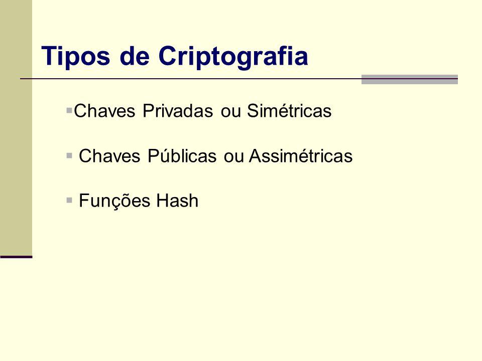 Tipos de Criptografia Chaves Privadas ou Simétricas