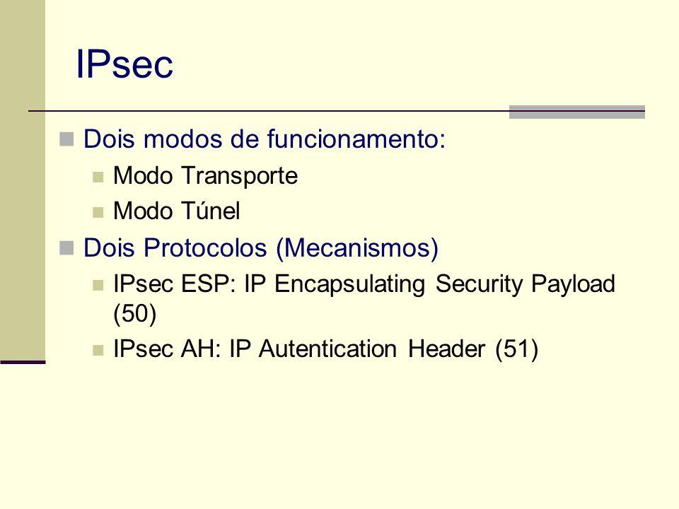 IPsec Dois modos de funcionamento: Dois Protocolos (Mecanismos)