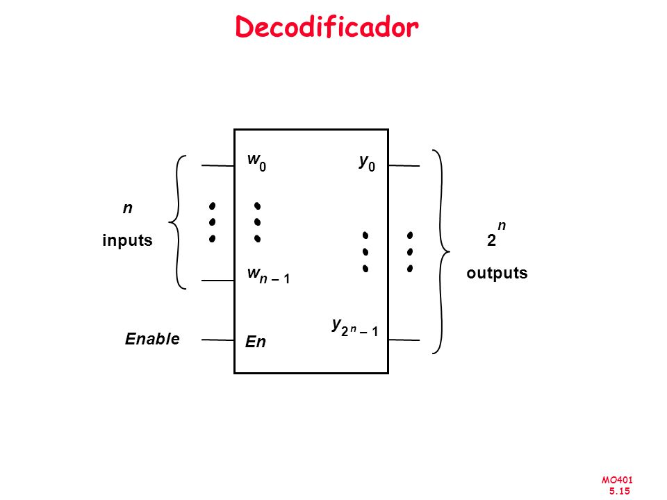 Decodificador w n 1 – inputs En Enable 2 outputs y