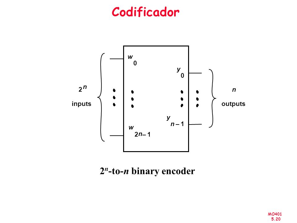 Codificador 2 n inputs w 1 – y outputs 2n-to-n binary encoder