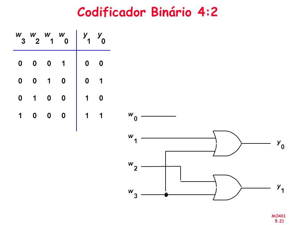 Codificador Binário 4:2 1 w 3 y 2 w 1 y 2 3
