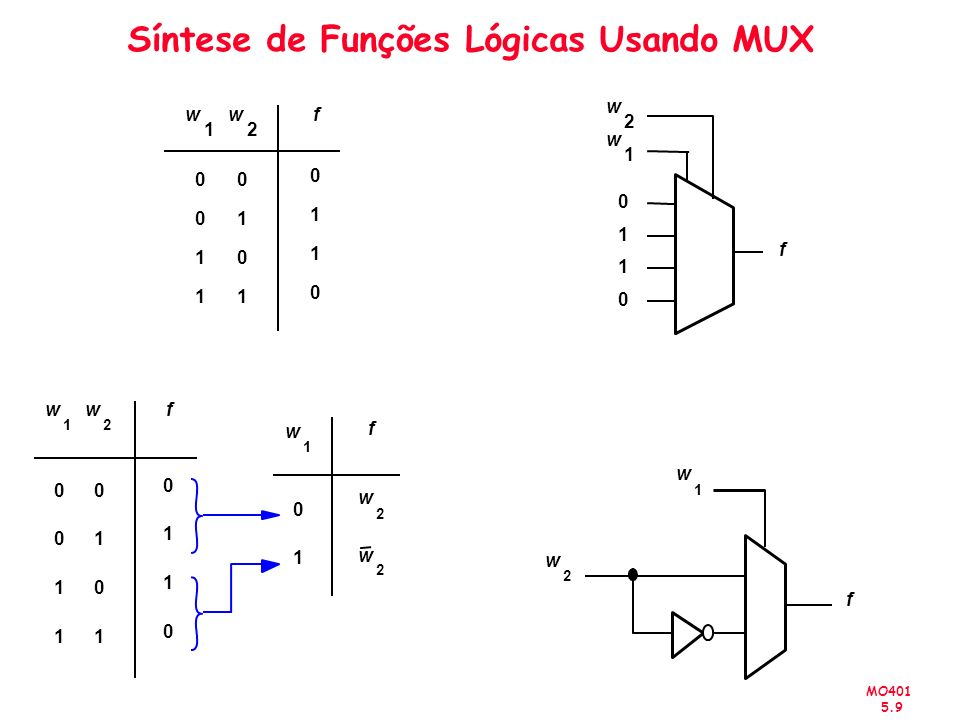 Síntese de Funções Lógicas Usando MUX