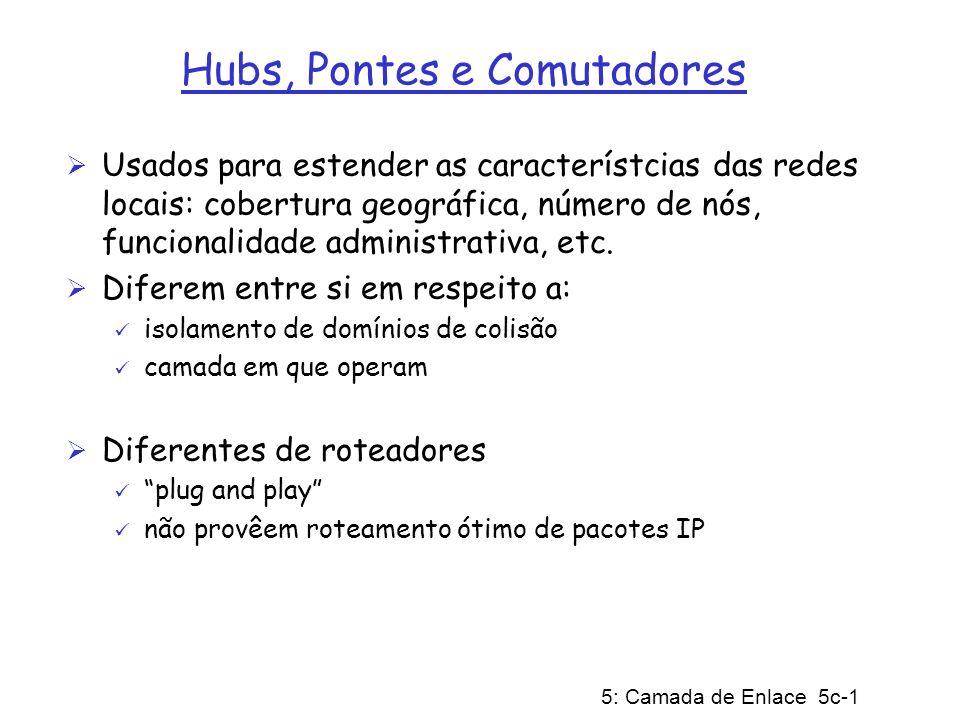Hubs, Pontes e Comutadores