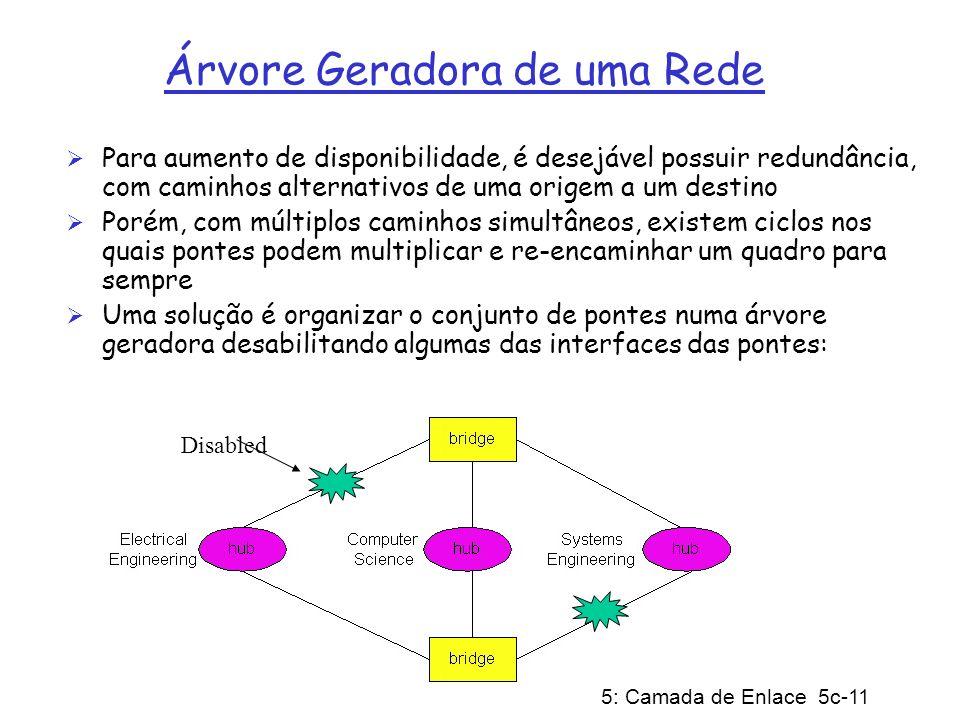 Árvore Geradora de uma Rede