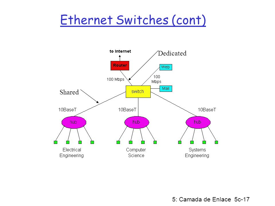 Ethernet Switches (cont)