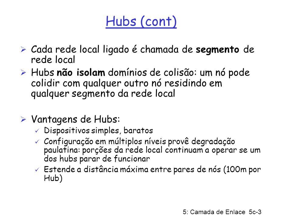Hubs (cont) Cada rede local ligado é chamada de segmento de rede local